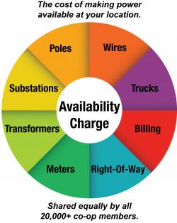 Availability Charge Graphic_0.jpg